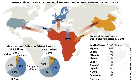 trade, sub saharan, Africa China