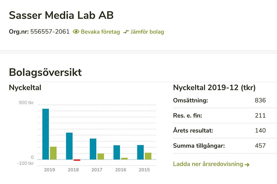 Sasser Media Labs nyckeltal åren 2015-2019. Sammanställning: Allabolag.se